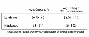 laminate vs. hardwood price chart